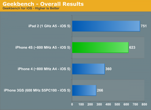 iPhone 4S Geekbench Benchmarks ~68% Faster than iPhone 4