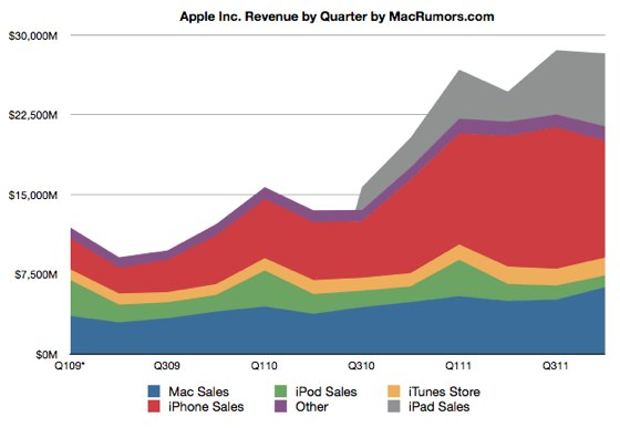 Apple Records Q4 2011 Earnings of $6.6B on $28.3B in Revenue, Tops $100 Billion in Sales for Fiscal 2011